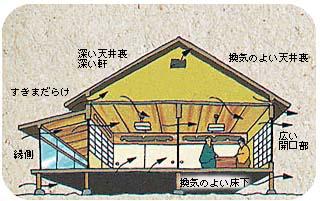 かつての空気のめぐりのよい家