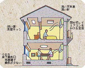 最近の密閉化された家